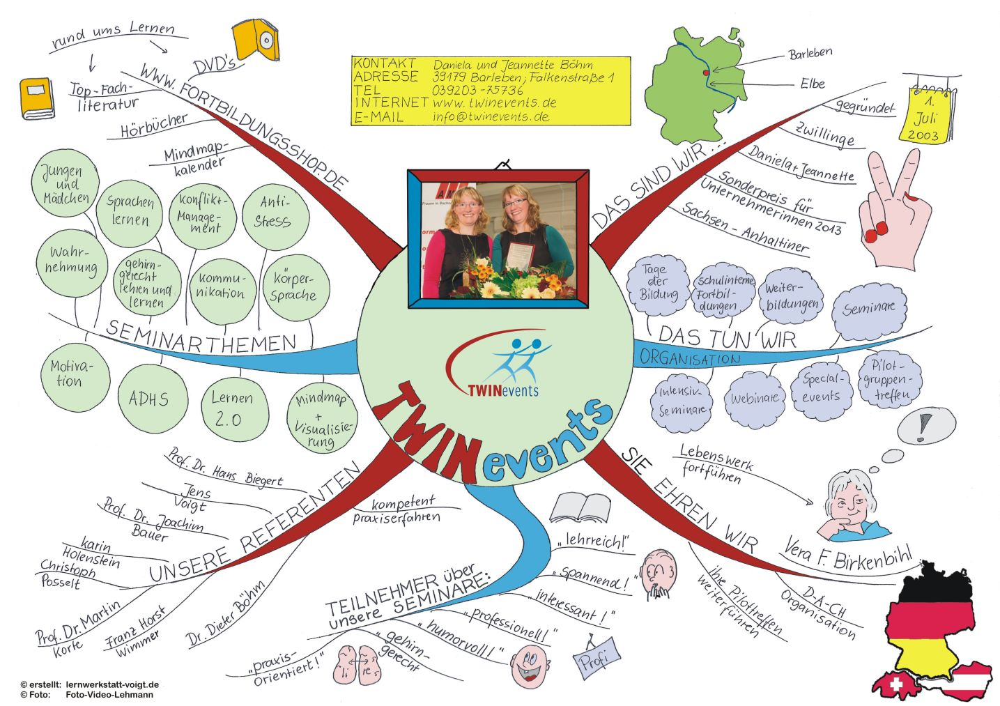 800x600 Mindmap Twinevents